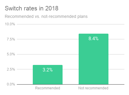 Switch rates in 2018